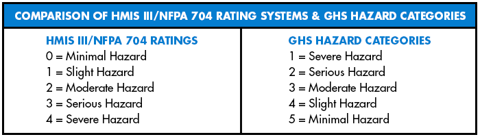 HMIS-III-NFPA-704-GHS-Hazards-Comparison-Chart