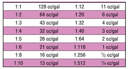 Cleaning Chemical Dilution Ratios