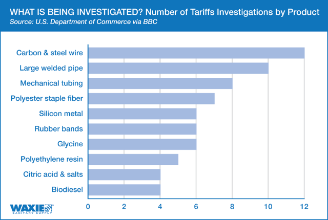 CHART-Number of tariffs investigations by product
