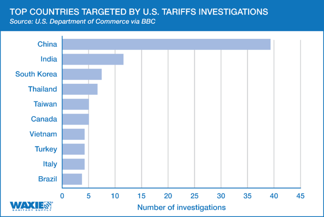 CHART-Top countries targeted by US tariffs investigations