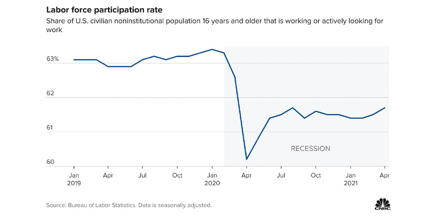 CNBC-Labor-Force-Participation-Rate-Graph_1400x700