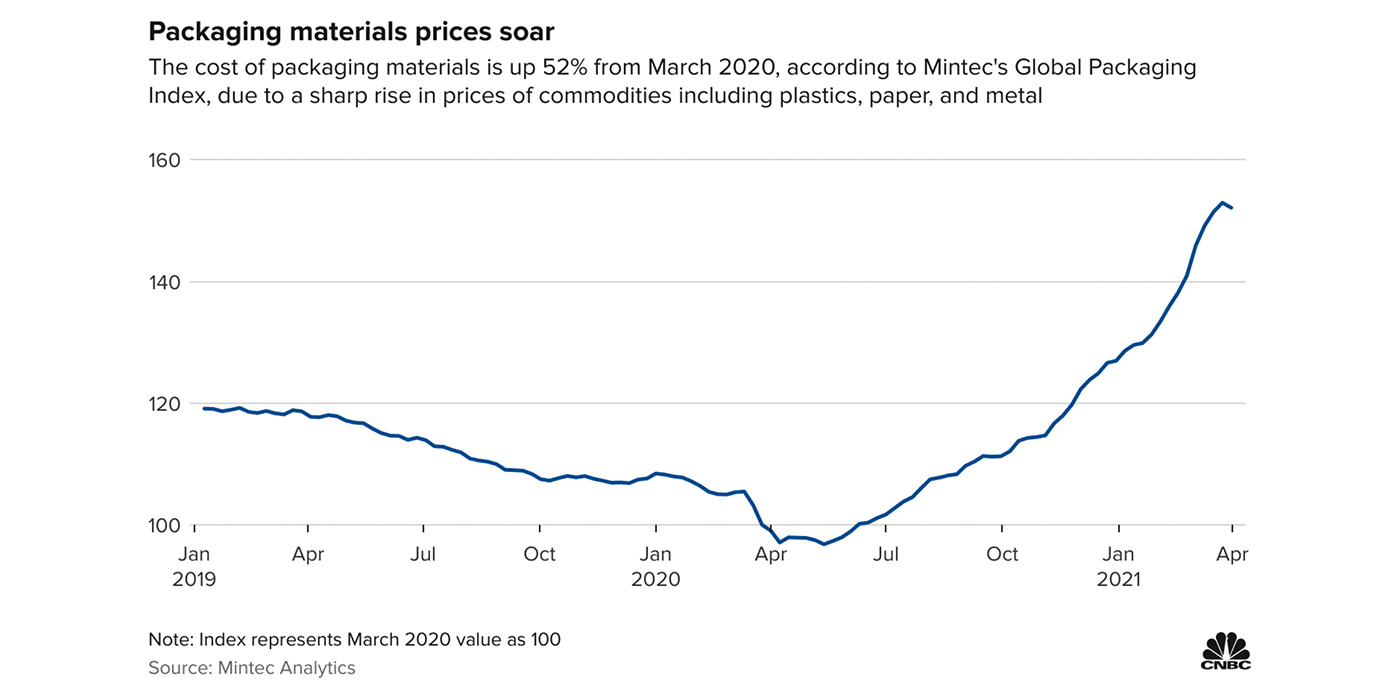 CNBC-Packaging-Materials-Prices-Soar-Graph_1400x700