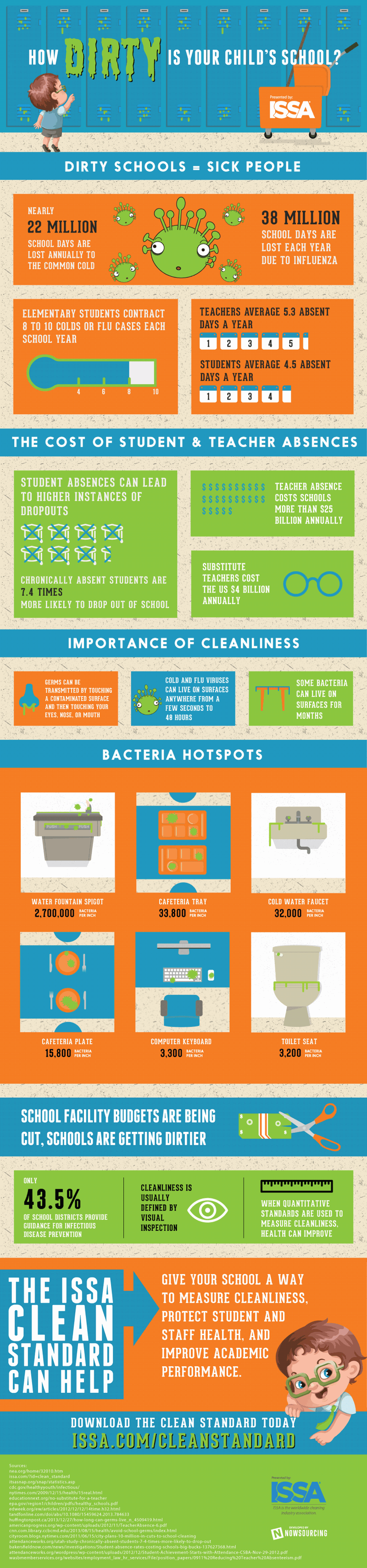 ISSA-How-Clean-infographic.png