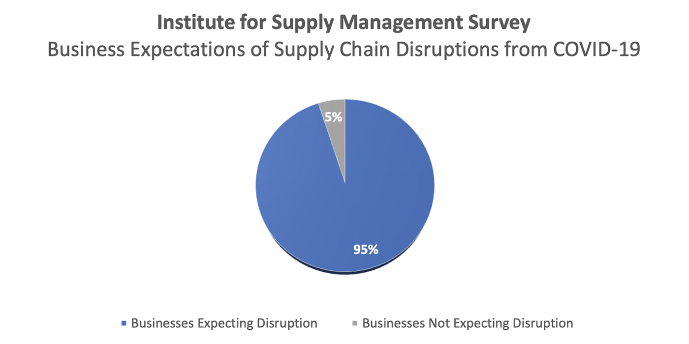 Institute-for-Supply-Management-Survey-Graphic_1400x700