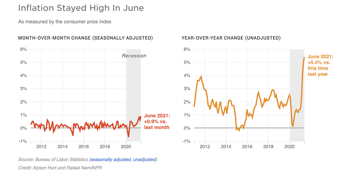 NPR-Inflation-Stayed-High-in-June-2021-Graphs_1400x700