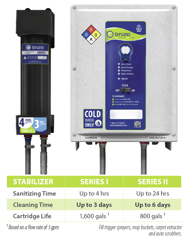 Tersano-lotus-pro-high-capacity-cleaning-system