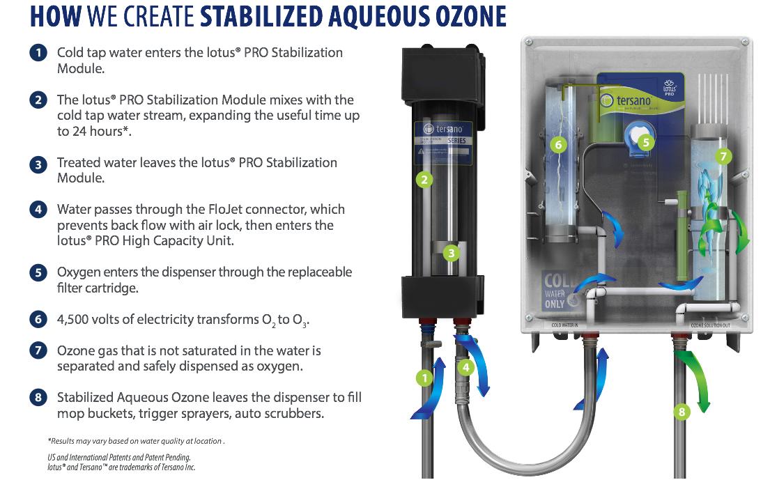 Stabilized-Aqueous-Ozone-how-to